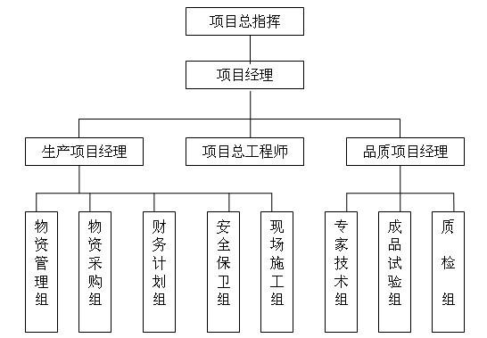 项目管理组织机构图片