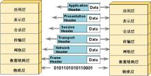 OSI的数据封装