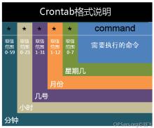 Linux下crontab命令的用法