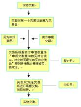 期货交割流程