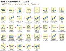 埋弧焊直缝钢管成型工艺流程
