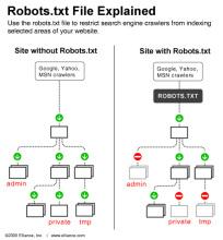 robots协议原理