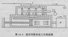 轧钢机械的液压压下系统,机械手控制和各种科学试验装置(飞行模拟转台图片