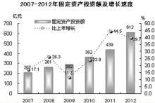 2012年汕头经济数据:固定资产投资和增速