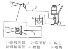 根据机械类型,也分为气动式无气喷涂机,电动式无气喷涂机,内燃式无气图片