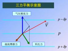 三力平衡示意图图片