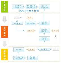 网站制作流程