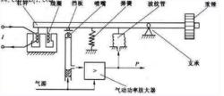 常用电-气阀门定位器,则具有电-气转换和气动阀门定位器两种作用.图片