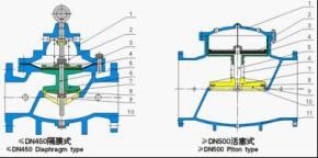 多功能水力控制阀图册_百度百科图片