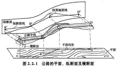 道路纵断面图的格式与铁路线路纵断面图相似.图片
