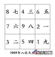 2009年八运九星分布图图片