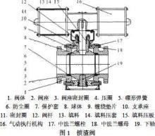 气动电磁阀工作原理-气动电磁阀安装方法-气动球阀图图片