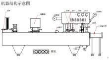 部件配置:均采用304不锈钢,槽钢,日本欧姆龙plc控制,上海亚德客气缸图片