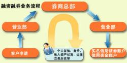 融资融券业务流程