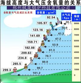 068大气压(at m) 1巴(bar)=0.1兆帕(mpa)=14图片