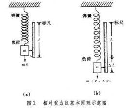 以zsm型为例,主要组成部分包括:①灵敏系统,又称平衡系统或弹性系统.图片
