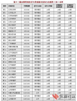 第十二届全国县域经济与县域基本竞争力百强县(市) - 六一 - yafuho45064 的博客