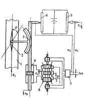 液压伺服系统的工作原理可由图1来说明 液压伺服系统以其响应速度快图片