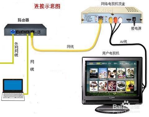 电脑和电视机共用一根网线,连接示意图如下所示图片