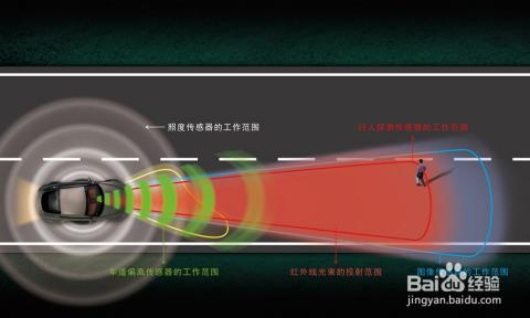 汽车夜视主动安全系统四大传感器工作原理图图片