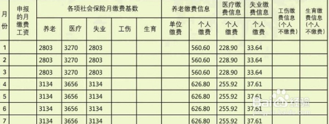 在北京上了社保没有社保卡怎么办   找法网免费法律咨询