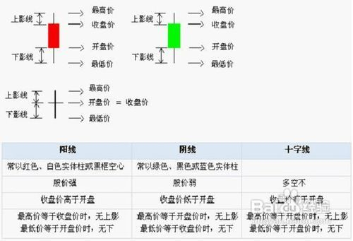 k线图基础知识k线基本形态分析