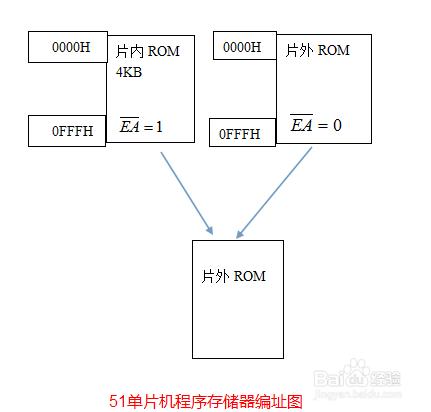 51单片机存储器简介