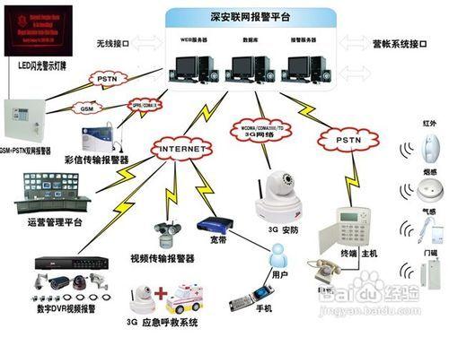 联网报警系统运营方法