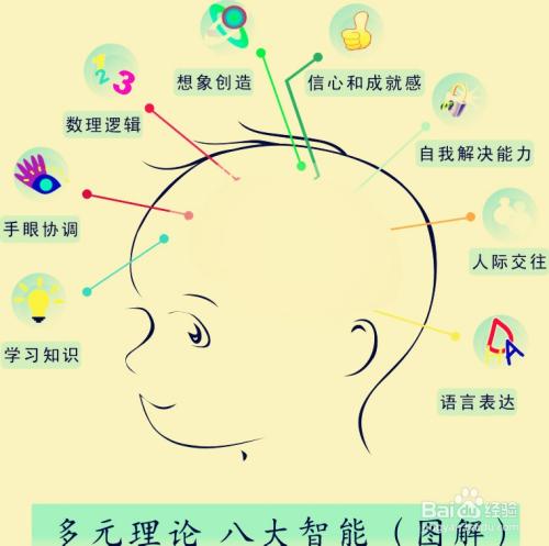 如何锻炼小孩的智力