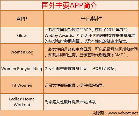 互联网医疗女性健康管理app分析