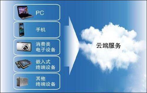 云产业安全存疑,行云服务云管家部署安全监控_百度百家 行业资讯 第3张