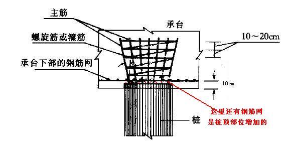 桩基础承台下有效桩长的最小值是怎么规定的?依据是什么?图片