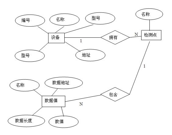 男女分手囹�a�e+��_画出该数据库的e-r图,并转换为关系模型