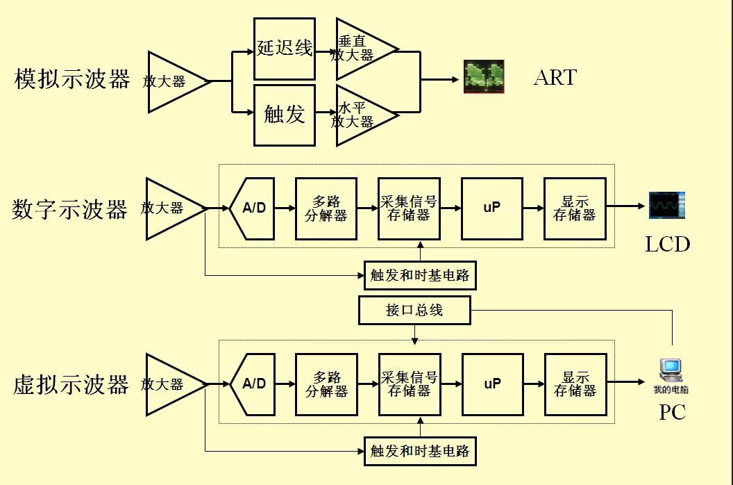 示波器原理_示波器的原理图如图所示.电子经电压为u 1 的电场加速