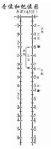下面的图是二胡a调的指法音位图,可以对照参考.图片