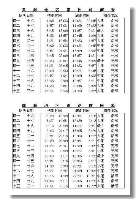 葫芦岛潮汐表谁发布的图片