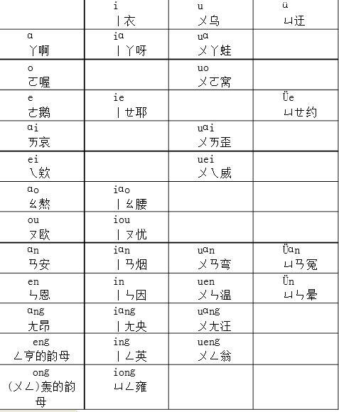 汉语拼音韵母怎么写图片