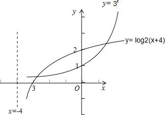 (log2x)方