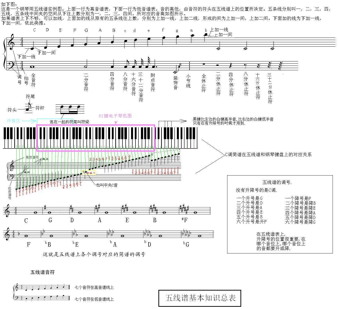 61键电子琴键位