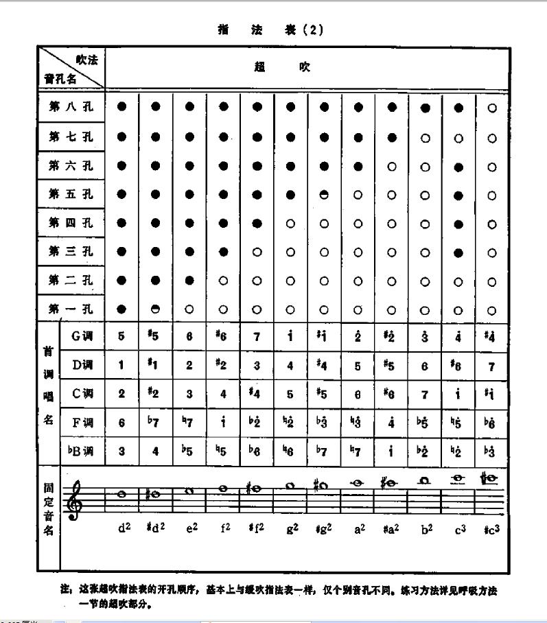 求f调八孔箫指法表完整版(797x908,282k)-箫的指法