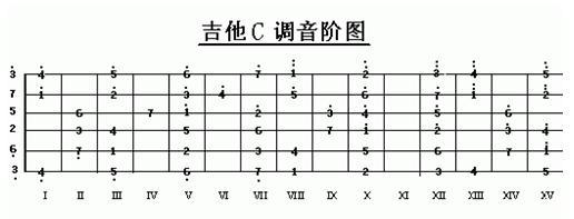 初学吉他,想问一下吉他的c大调音阶分别按哪几弦几品图片