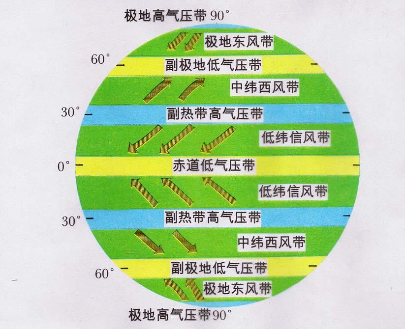 南半球气压带,风带形成与分布图图片