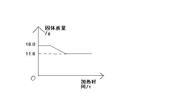 高温煅烧石灰石,固体质量随反应时间的变化如右图,则生成二氧化碳