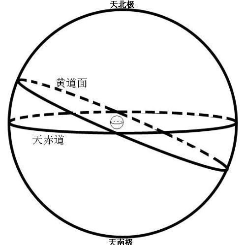 月轨和黄道关系