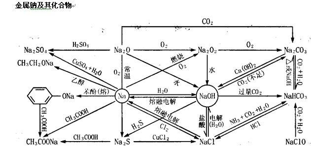 某温度下,将cl 2 通入naoh溶液中,反应得到nacl.naclo