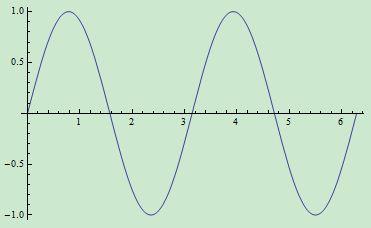 作函数y=sin2x在【0,2π】上的简图图片