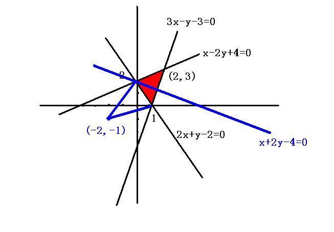 设x,y满足2x+y-2≥0,x+-2y+4≥0,3x-y-3≤0试求z=(y+1)/(x+2)的最大值和最小值 谢 ...