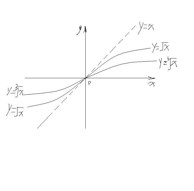 �yf�LL�zx�Z�_y=根号x 和y