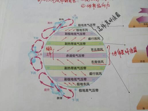 为什么赤道低气压带的大气环流是向西而不是向东图片