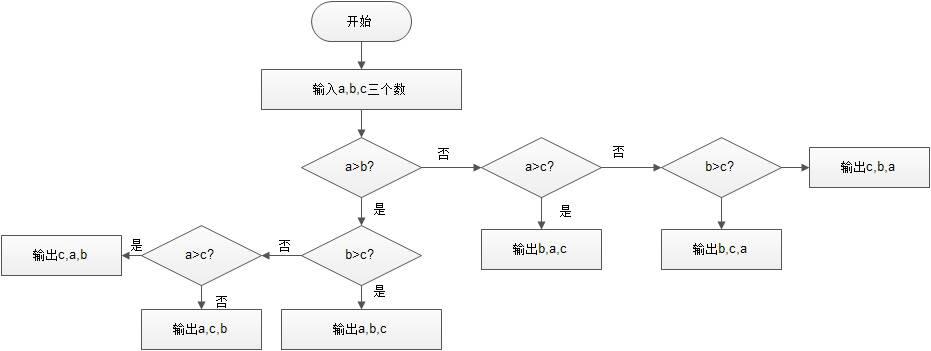 改�b�c���,y�9�c:(_c语言程序流程图怎么画_c语言程序流程图